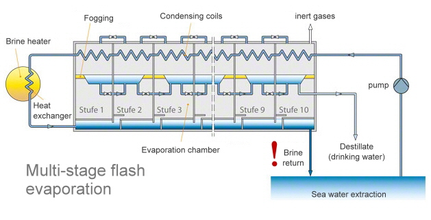 Multi stage flash evaporation desalination